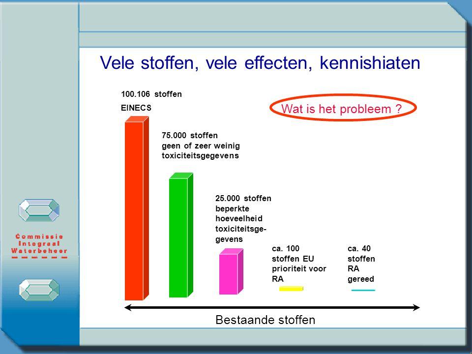 100.106 stoffen EINECS 75.000 stoffen geen of zeer weinig toxiciteitsgegevens 25.000 stoffen beperkte hoeveelheid toxiciteitsge- gevens ca. 100 stoffe