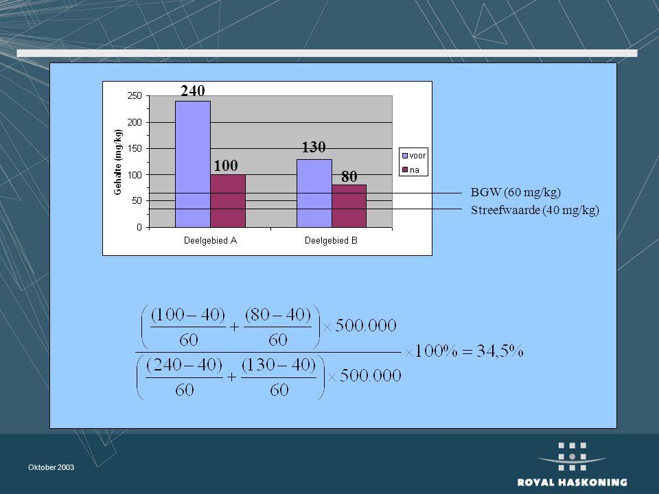 Oktober 2003 Streefwaarde (40 mg/kg) BGW (60 mg/kg) 240 100 130 80