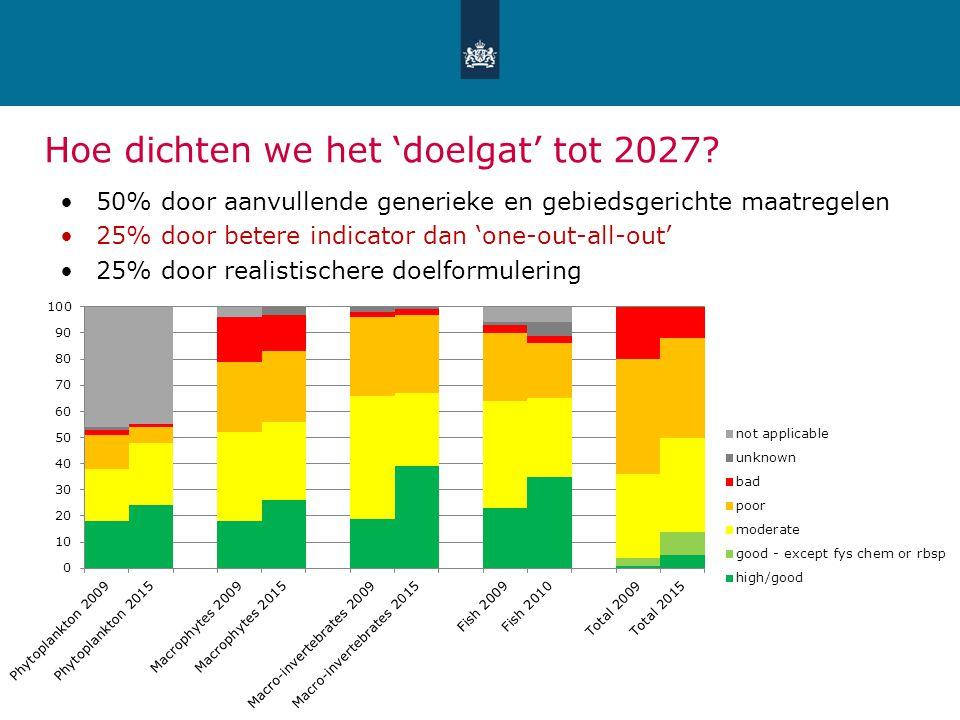 411 september 2014 Ministerie van Infrastructuur en Milieu Hoe dichten we het 'doelgat' tot 2027? 50% door aanvullende generieke en gebiedsgerichte ma