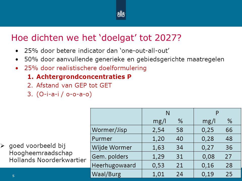 511 september 2014 Ministerie van Infrastructuur en Milieu Hoe dichten we het 'doelgat' tot 2027? 25% door betere indicator dan 'one-out-all-out' 50%