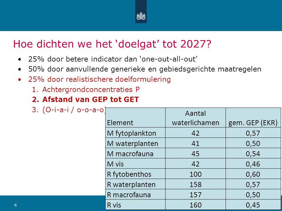 611 september 2014 Ministerie van Infrastructuur en Milieu Hoe dichten we het 'doelgat' tot 2027? 25% door betere indicator dan 'one-out-all-out' 50%