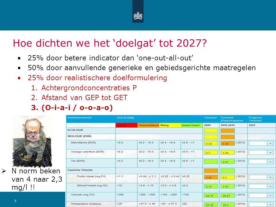 711 september 2014 Ministerie van Infrastructuur en Milieu Hoe dichten we het 'doelgat' tot 2027? 25% door betere indicator dan 'one-out-all-out' 50%