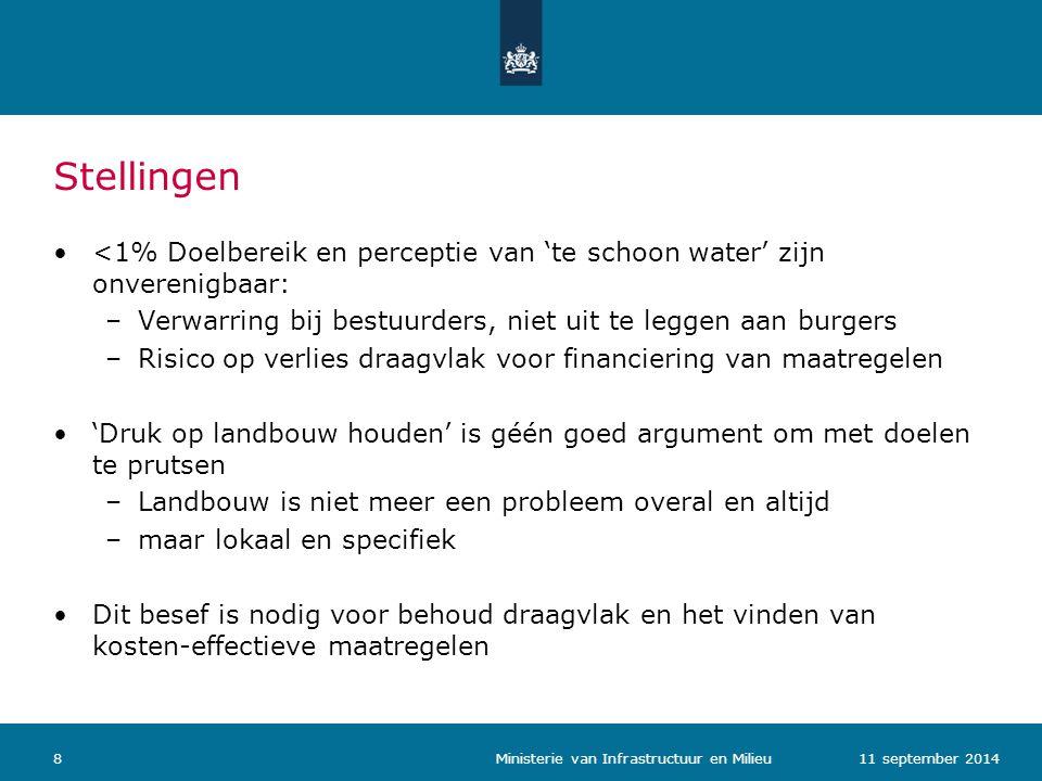 Stellingen <1% Doelbereik en perceptie van 'te schoon water' zijn onverenigbaar: –Verwarring bij bestuurders, niet uit te leggen aan burgers –Risico op verlies draagvlak voor financiering van maatregelen 'Druk op landbouw houden' is géén goed argument om met doelen te prutsen –Landbouw is niet meer een probleem overal en altijd –maar lokaal en specifiek Dit besef is nodig voor behoud draagvlak en het vinden van kosten-effectieve maatregelen 811 september 2014 Ministerie van Infrastructuur en Milieu