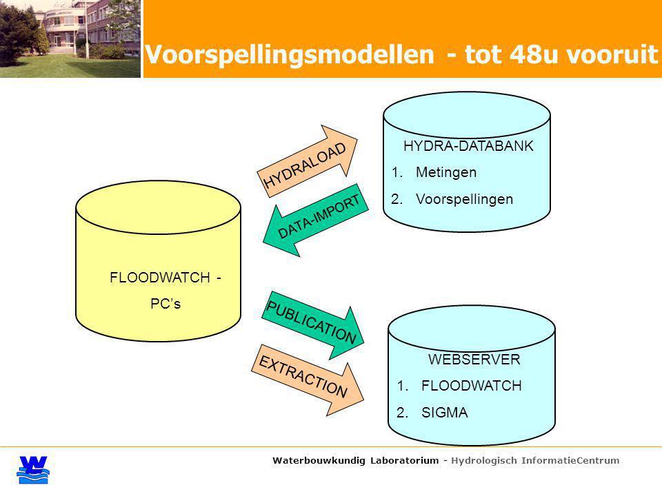 Waterbouwkundig Laboratorium - Hydrologisch InformatieCentrum Voorspellingsmodellen - tot 48u vooruit FLOODWATCH - PC's HYDRA-DATABANK 1.Metingen 2.Vo