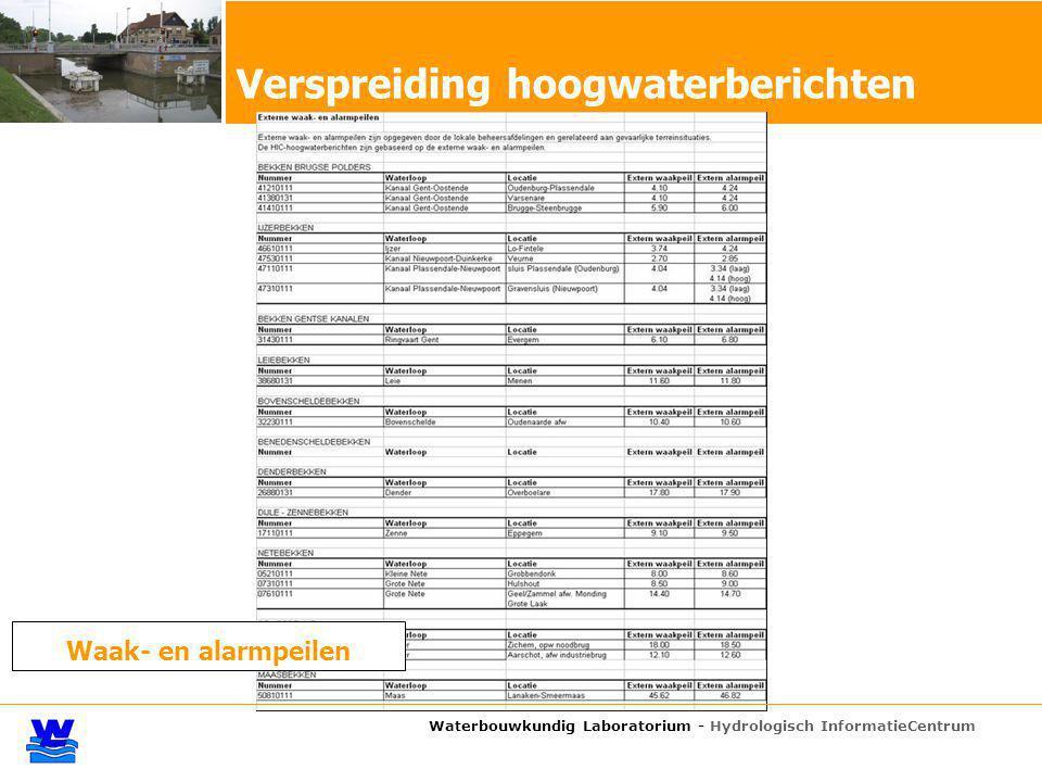 Verspreiding hoogwaterberichten Waak- en alarmpeilen Waterbouwkundig Laboratorium - Hydrologisch InformatieCentrum