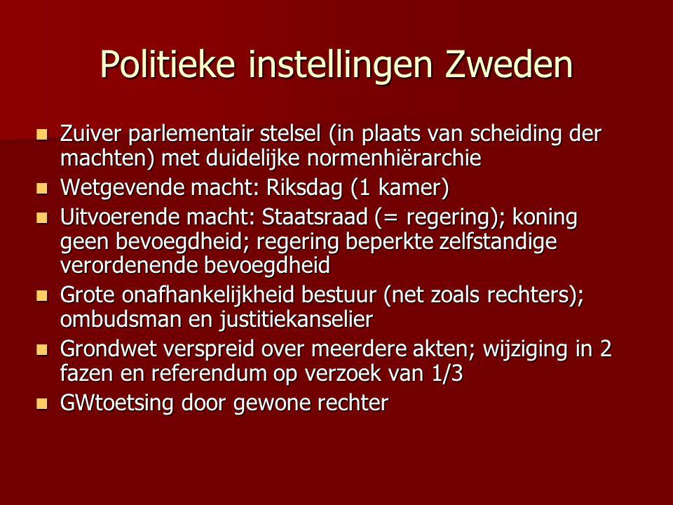 Politieke instellingen Zweden Zuiver parlementair stelsel (in plaats van scheiding der machten) met duidelijke normenhiërarchie Zuiver parlementair stelsel (in plaats van scheiding der machten) met duidelijke normenhiërarchie Wetgevende macht: Riksdag (1 kamer) Wetgevende macht: Riksdag (1 kamer) Uitvoerende macht: Staatsraad (= regering); koning geen bevoegdheid; regering beperkte zelfstandige verordenende bevoegdheid Uitvoerende macht: Staatsraad (= regering); koning geen bevoegdheid; regering beperkte zelfstandige verordenende bevoegdheid Grote onafhankelijkheid bestuur (net zoals rechters); ombudsman en justitiekanselier Grote onafhankelijkheid bestuur (net zoals rechters); ombudsman en justitiekanselier Grondwet verspreid over meerdere akten; wijziging in 2 fazen en referendum op verzoek van 1/3 Grondwet verspreid over meerdere akten; wijziging in 2 fazen en referendum op verzoek van 1/3 GWtoetsing door gewone rechter GWtoetsing door gewone rechter