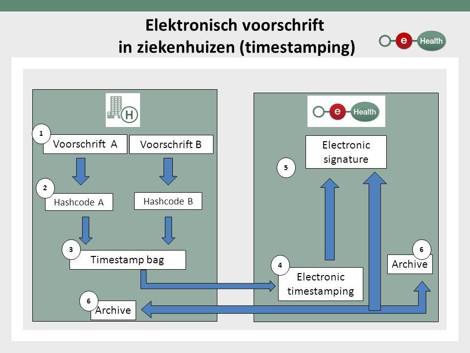 Elektronisch voorschrift in ziekenhuizen (timestamping) Voorschrift A 1 Hashcode A 2 Voorschrift B Hashcode B Timestamp bag Electronic timestamping 4