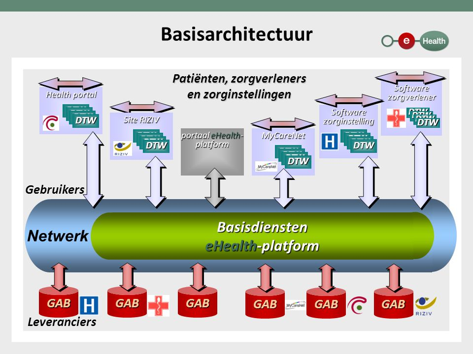 Basisdiensten eHealth-platform Netwerk Basisarchitectuur Patiënten, zorgverleners en zorginstellingen GABGABGAB Leveranciers Gebruikers portaal eHealt