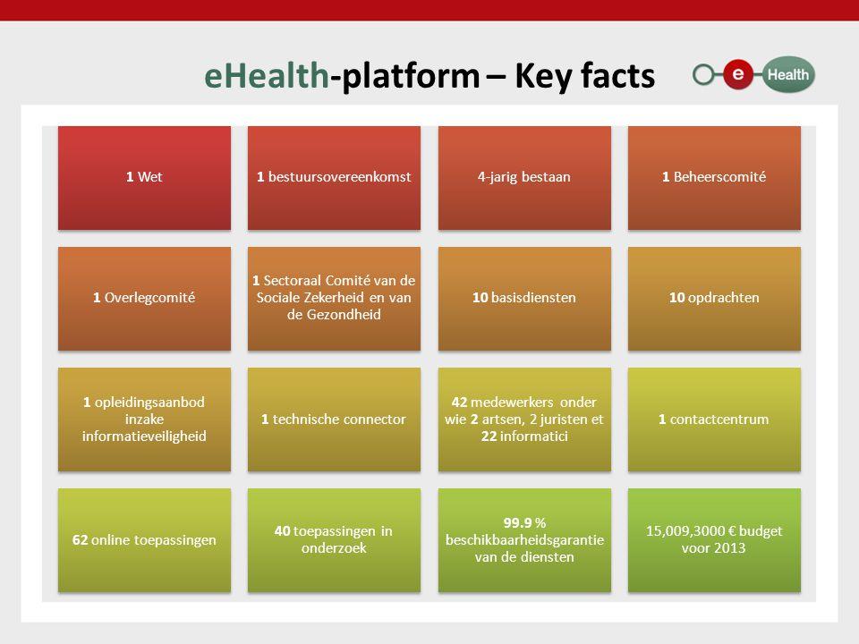 eHealth-platform – Key facts 1 Wet1 bestuursovereenkomst4-jarig bestaan1 Beheerscomité 1 Overlegcomité 1 Sectoraal Comité van de Sociale Zekerheid en van de Gezondheid 10 basisdiensten10 opdrachten 1 opleidingsaanbod inzake informatieveiligheid 1 technische connector 42 medewerkers onder wie 2 artsen, 2 juristen et 22 informatici 1 contactcentrum 62 online toepassingen 40 toepassingen in onderzoek 99.9 % beschikbaarheidsgarantie van de diensten 15,009,3000 € budget voor 2013