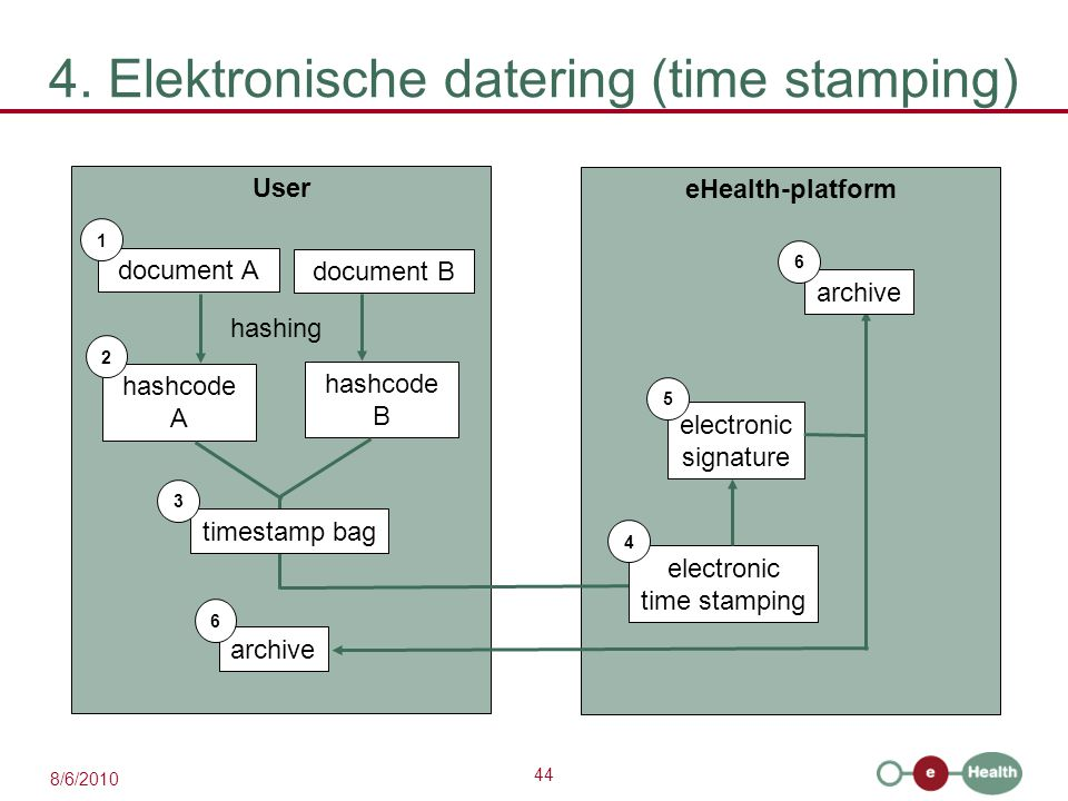 44 8/6/2010 4. Elektronische datering (time stamping) User document A 1 hashcode A eHealth-platform 2 hashing document B hashcode B timestamp bag 3 el