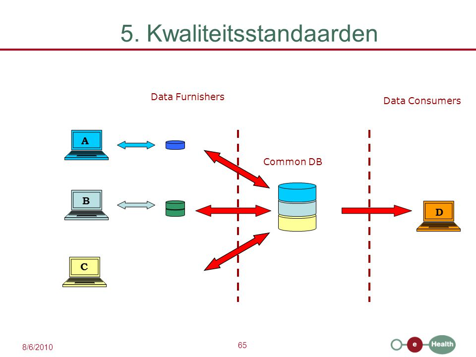 65 8/6/2010 A B C D Data Consumers Data Furnishers Common DB 5. Kwaliteitsstandaarden