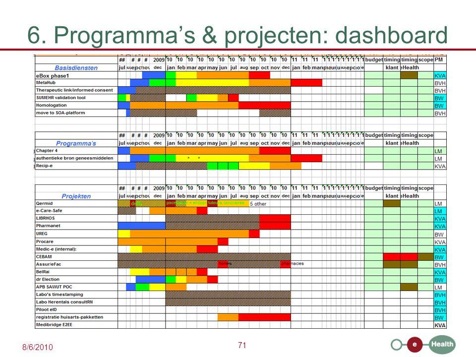 71 8/6/2010 6. Programma's & projecten: dashboard