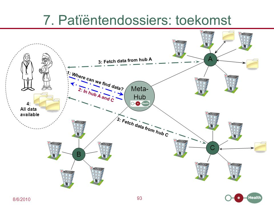 93 8/6/2010 7. Patïëntendossiers: toekomst A C B 1: Where can we find data? 3: Fetch data from hub A 3: Fetch data from hub C Meta- Hub 4: All data av