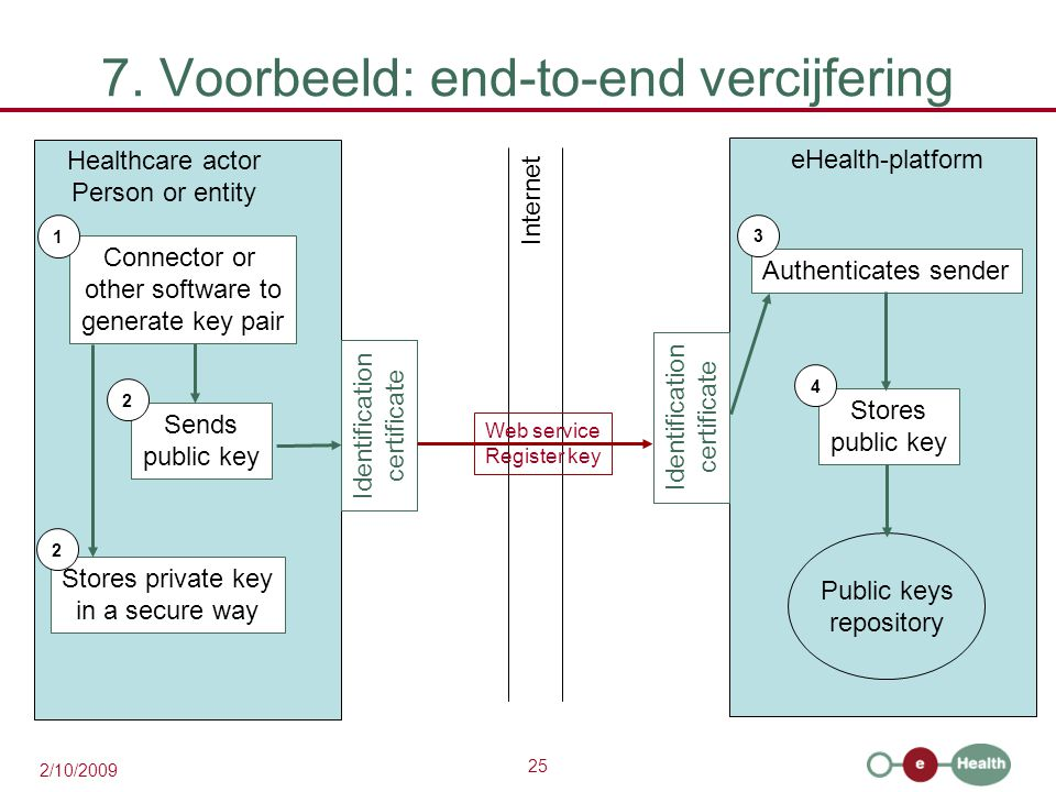 25 2/10/2009 7. Voorbeeld: end-to-end vercijfering eHealth-platform Healthcare actor Person or entity Internet Identification certificate Identificati