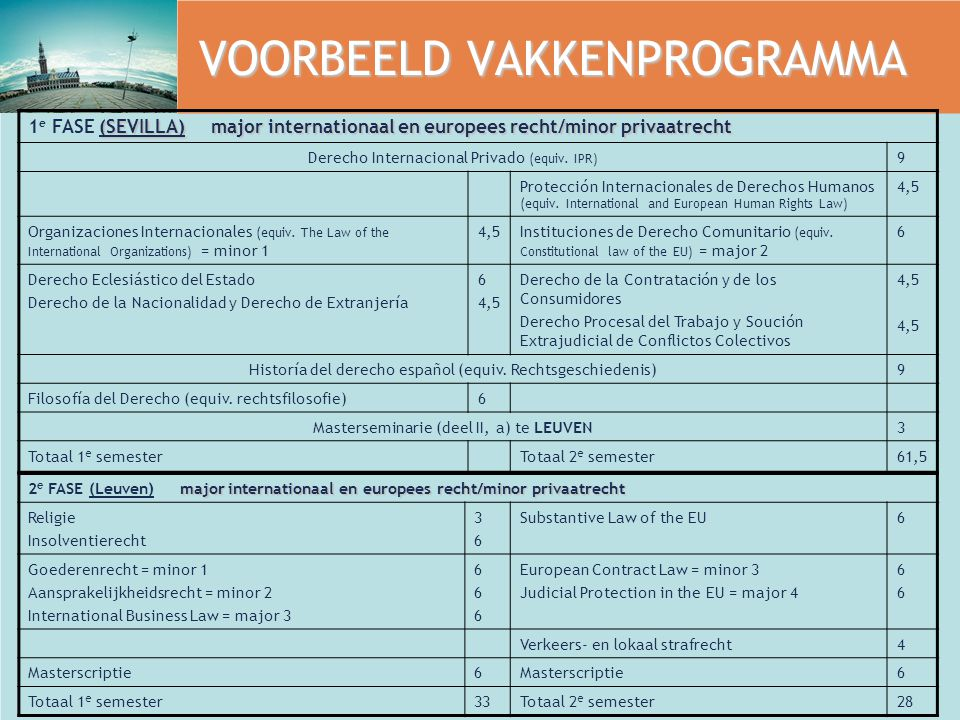 VOORBEELD VAKKENPROGRAMMA (SEVILLA) major internationaal en europees recht/minor privaatrecht 1 e FASE (SEVILLA) major internationaal en europees recht/minor privaatrecht Derecho Internacional Privado (equiv.