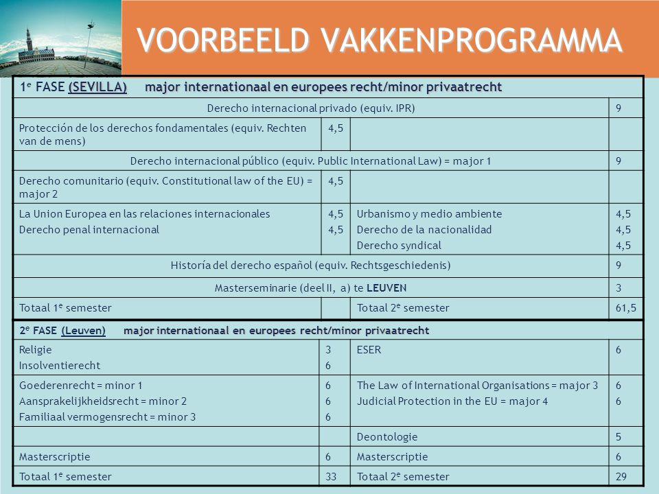 VOORBEELD VAKKENPROGRAMMA (SEVILLA) major internationaal en europees recht/minor privaatrecht 1 e FASE (SEVILLA) major internationaal en europees rech