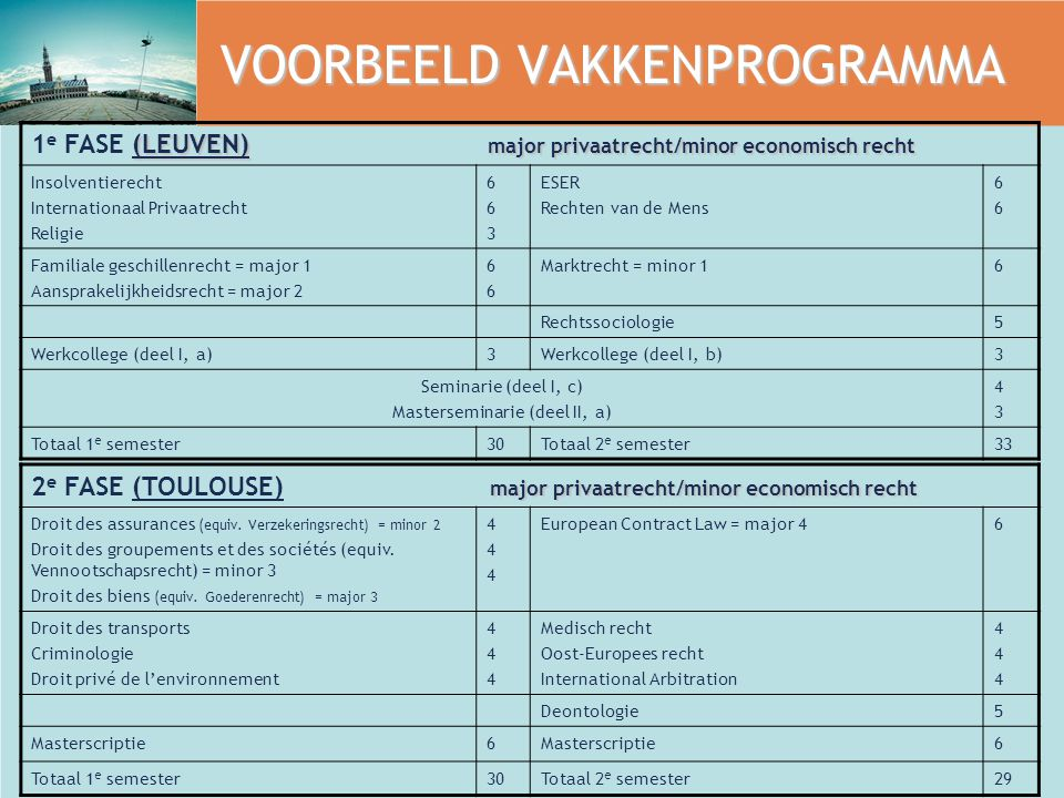 VOORBEELD VAKKENPROGRAMMA (LEUVEN) major privaatrecht/minor economisch recht 1 e FASE (LEUVEN) major privaatrecht/minor economisch recht Insolventierecht Internationaal Privaatrecht Religie 663663 ESER Rechten van de Mens 6666 Familiale geschillenrecht = major 1 Aansprakelijkheidsrecht = major 2 6666 Marktrecht = minor 16 Rechtssociologie5 Werkcollege (deel I, a)3Werkcollege (deel I, b)3 Seminarie (deel I, c) Masterseminarie (deel II, a) 4343 Totaal 1 e semester30Totaal 2 e semester33 major privaatrecht/minor economisch recht 2 e FASE (TOULOUSE) major privaatrecht/minor economisch recht Droit des assurances (equiv.