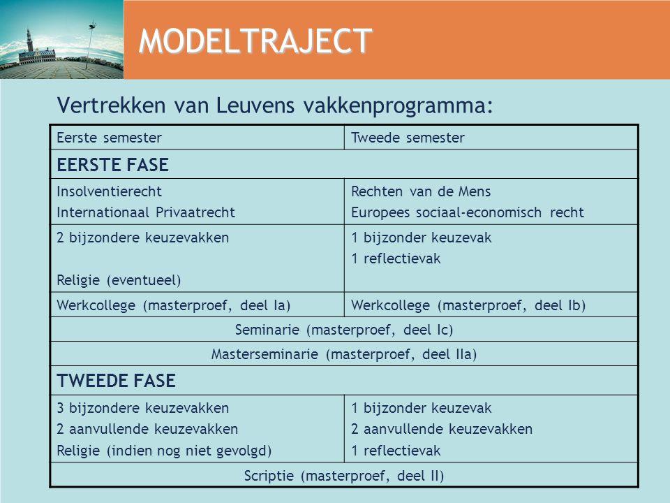 MODELTRAJECT Vertrekken van Leuvens vakkenprogramma: Eerste semesterTweede semester EERSTE FASE Insolventierecht Internationaal Privaatrecht Rechten v