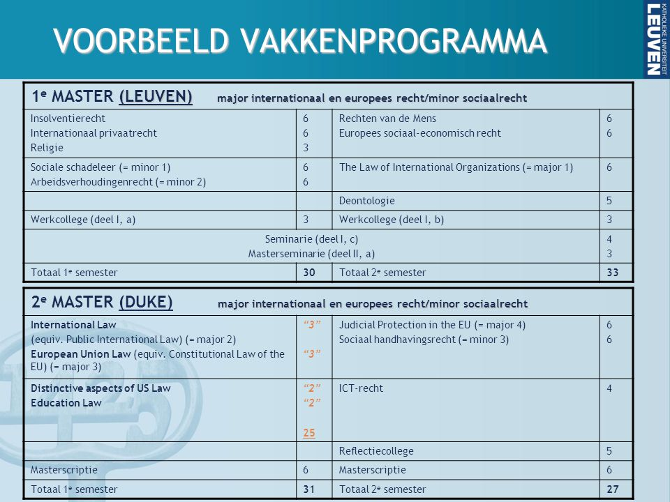 VOORBEELD VAKKENPROGRAMMA (LEUVEN) major internationaal en europees recht/minor sociaalrecht 1 e MASTER (LEUVEN) major internationaal en europees recht/minor sociaalrecht Insolventierecht Internationaal privaatrecht Religie 663663 Rechten van de Mens Europees sociaal-economisch recht 6666 Sociale schadeleer (= minor 1) Arbeidsverhoudingenrecht (= minor 2) 6666 The Law of International Organizations (= major 1)6 Deontologie5 Werkcollege (deel I, a)3Werkcollege (deel I, b)3 Seminarie (deel I, c) Masterseminarie (deel II, a) 4343 Totaal 1 e semester30Totaal 2 e semester33 major internationaal en europees recht/minor sociaalrecht 2 e MASTER (DUKE) major internationaal en europees recht/minor sociaalrecht International Law (equiv.