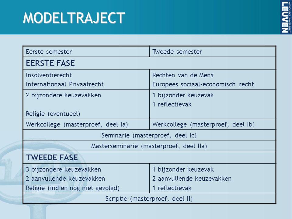 MODELTRAJECT Eerste semesterTweede semester EERSTE FASE Insolventierecht Internationaal Privaatrecht Rechten van de Mens Europees sociaal-economisch recht 2 bijzondere keuzevakken Religie (eventueel) 1 bijzonder keuzevak 1 reflectievak Werkcollege (masterproef, deel Ia)Werkcollege (masterproef, deel Ib) Seminarie (masterproef, deel Ic) Masterseminarie (masterproef, deel IIa) TWEEDE FASE 3 bijzondere keuzevakken 2 aanvullende keuzevakken Religie (indien nog niet gevolgd) 1 bijzonder keuzevak 2 aanvullende keuzevakken 1 reflectievak Scriptie (masterproef, deel II)