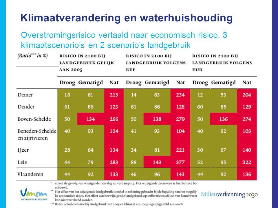 Klimaatverandering en waterhuishouding Overstromingsrisico vertaald naar economisch risico, 3 klimaatscenario's en 2 scenario's landgebruik