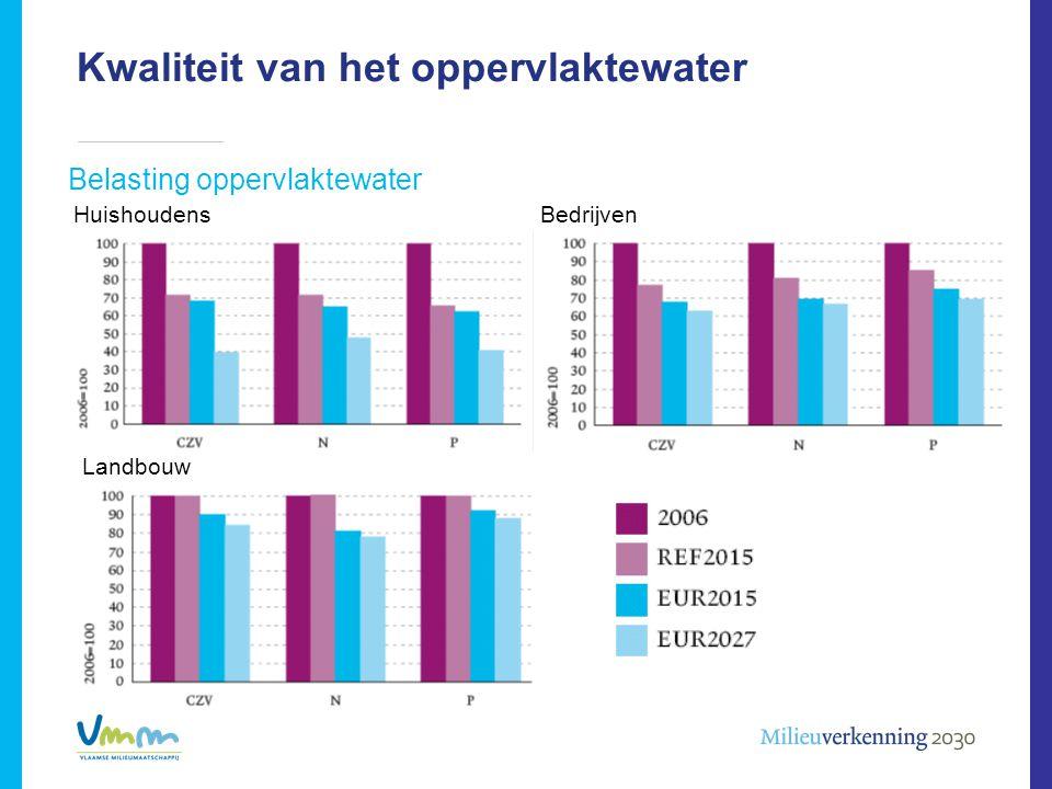 Kwaliteit van het oppervlaktewater Belasting oppervlaktewater HuishoudensBedrijven Landbouw