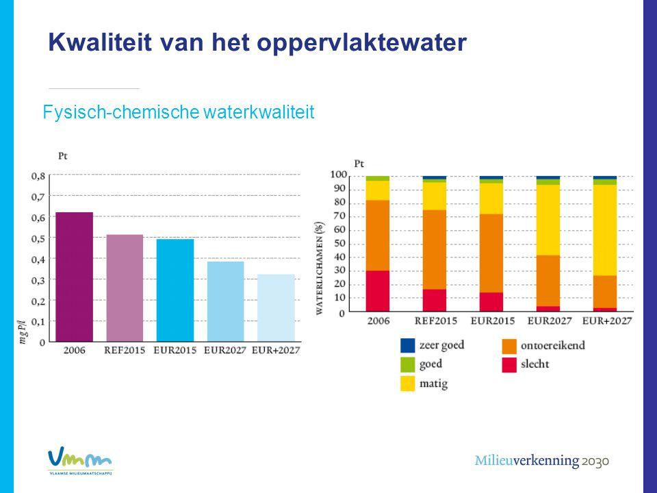 Kwaliteit van het oppervlaktewater Fysisch-chemische waterkwaliteit