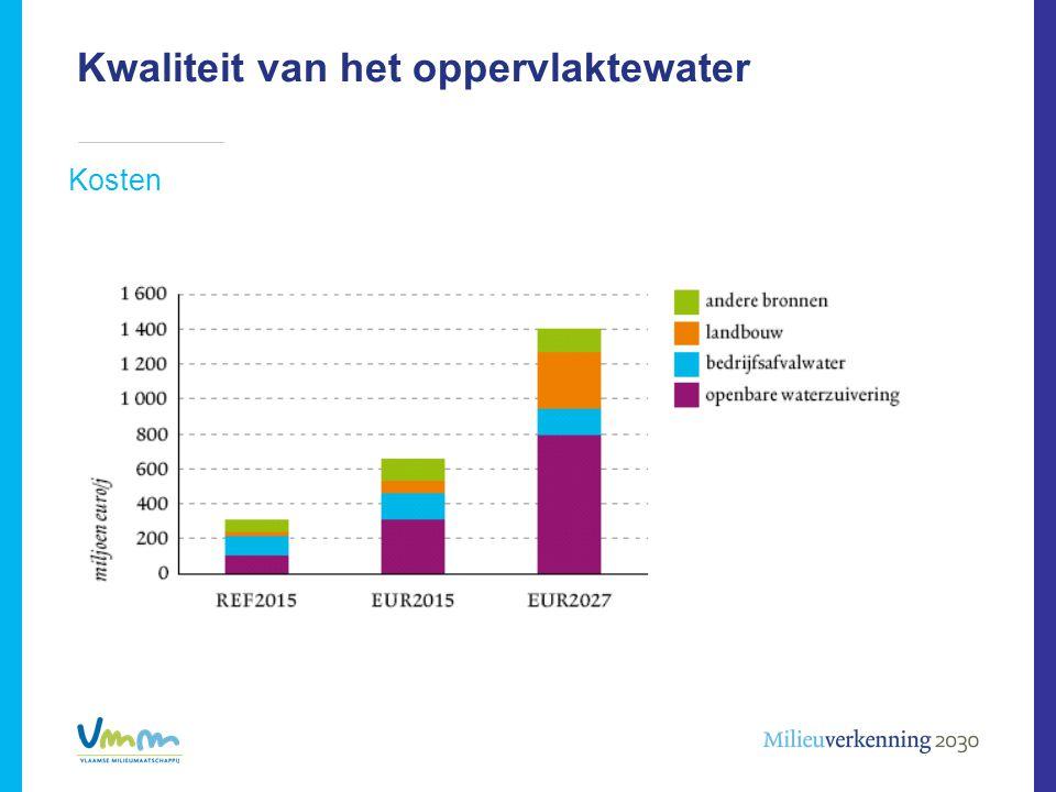 Kwaliteit van het oppervlaktewater Kosten