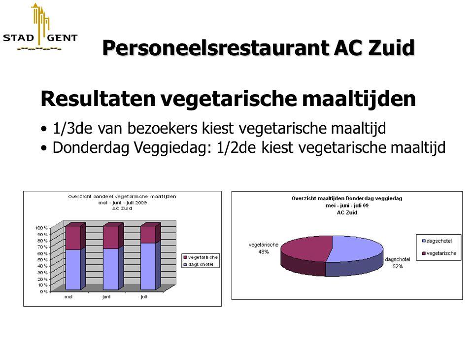 Personeelsrestaurant AC Zuid Personeelsrestaurant AC Zuid Resultaten vegetarische maaltijden 1/3de van bezoekers kiest vegetarische maaltijd Donderdag