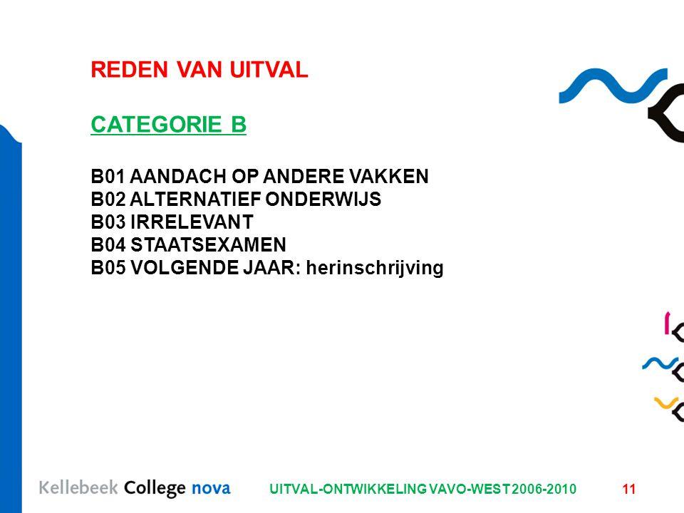 UITVAL-ONTWIKKELING VAVO-WEST 2006-201011 REDEN VAN UITVAL CATEGORIE B B01 AANDACH OP ANDERE VAKKEN B02 ALTERNATIEF ONDERWIJS B03 IRRELEVANT B04 STAATSEXAMEN B05 VOLGENDE JAAR: herinschrijving