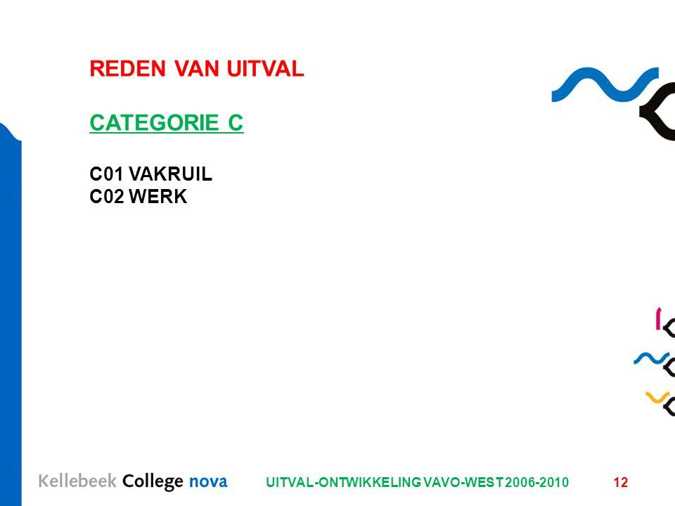 UITVAL-ONTWIKKELING VAVO-WEST 2006-201012 REDEN VAN UITVAL CATEGORIE C C01 VAKRUIL C02 WERK
