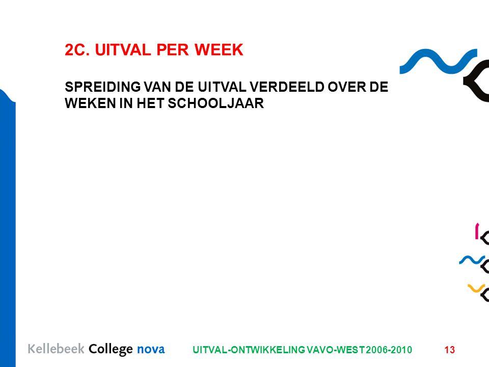 UITVAL-ONTWIKKELING VAVO-WEST 2006-201013 2C. UITVAL PER WEEK SPREIDING VAN DE UITVAL VERDEELD OVER DE WEKEN IN HET SCHOOLJAAR