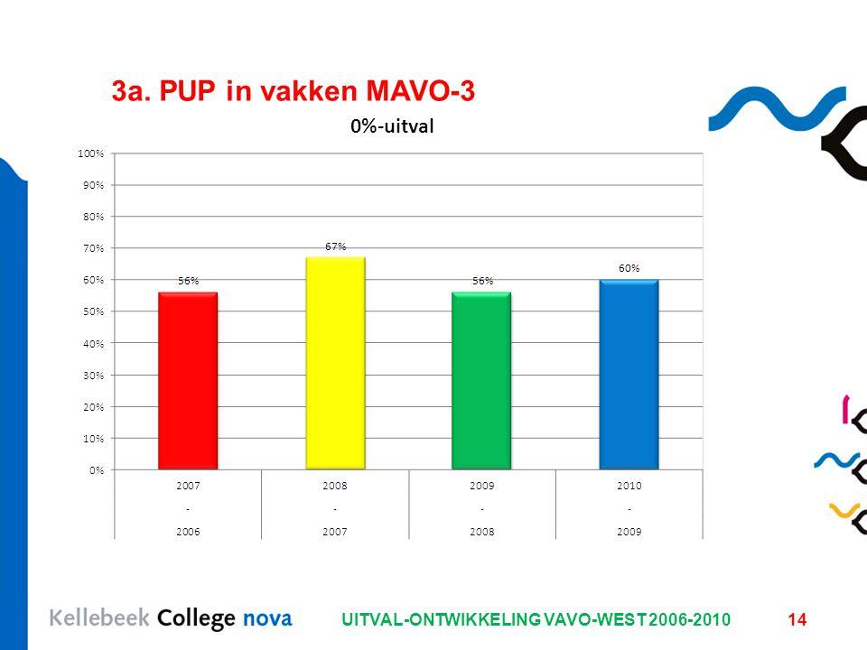 UITVAL-ONTWIKKELING VAVO-WEST 2006-201014 3a. PUP in vakken MAVO-3