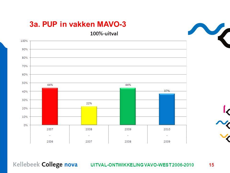 UITVAL-ONTWIKKELING VAVO-WEST 2006-201015 3a. PUP in vakken MAVO-3