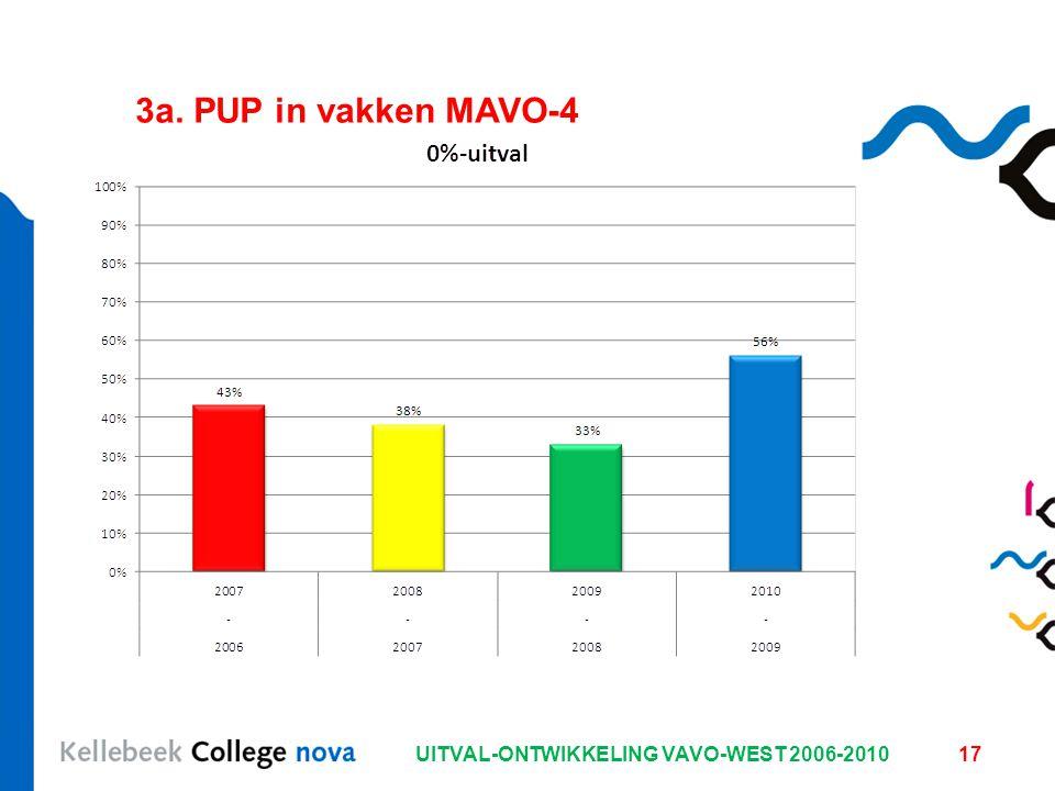 UITVAL-ONTWIKKELING VAVO-WEST 2006-201017 3a. PUP in vakken MAVO-4