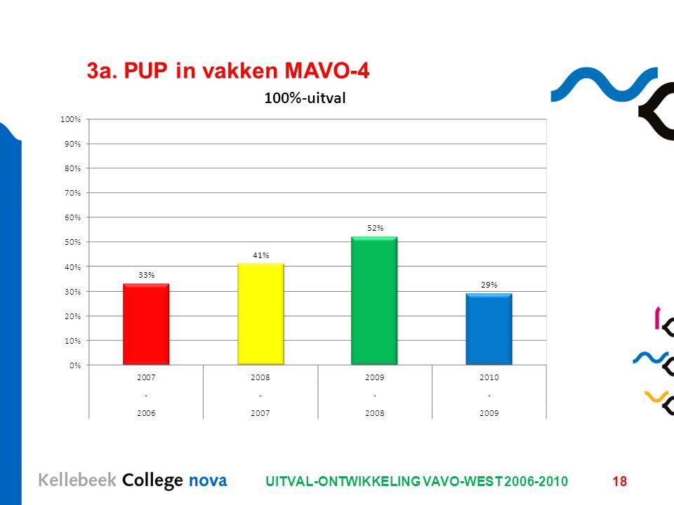 UITVAL-ONTWIKKELING VAVO-WEST 2006-201018 3a. PUP in vakken MAVO-4