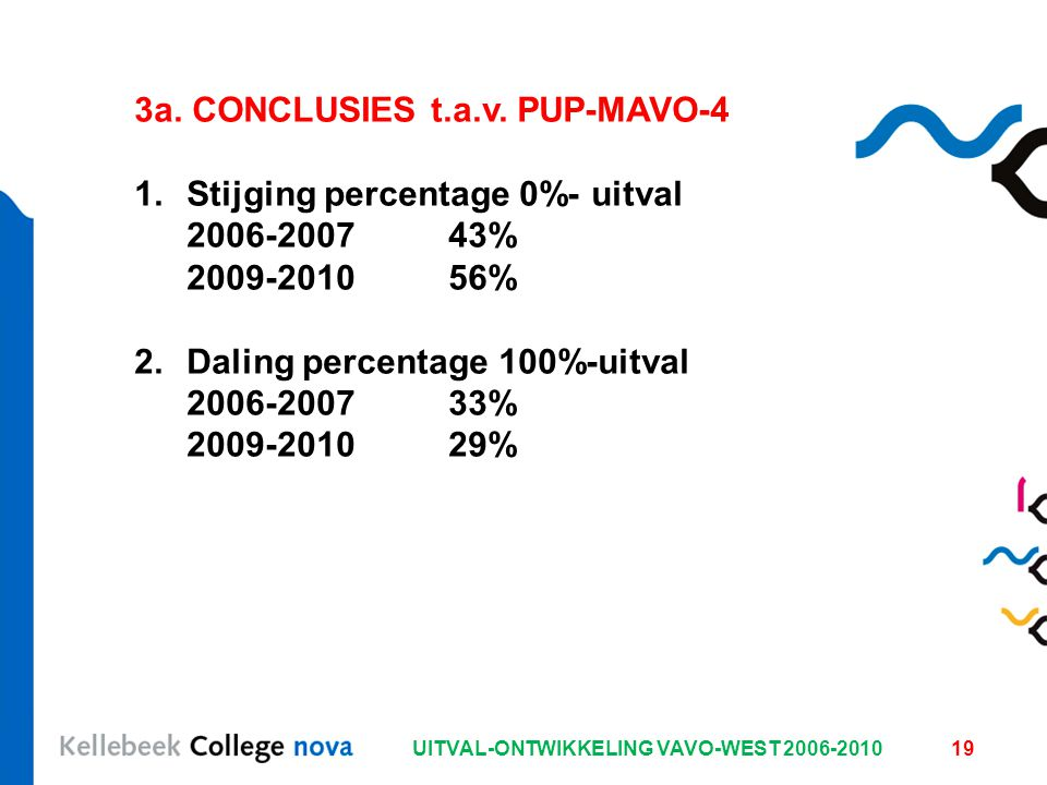 UITVAL-ONTWIKKELING VAVO-WEST 2006-201019 3a. CONCLUSIES t.a.v. PUP-MAVO-4 1.Stijging percentage 0%- uitval 2006-200743% 2009-201056% 2.Daling percent