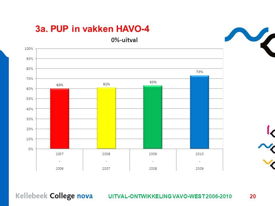 UITVAL-ONTWIKKELING VAVO-WEST 2006-201020 3a. PUP in vakken HAVO-4