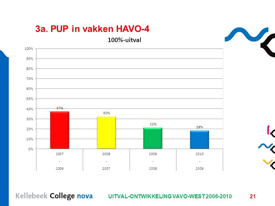 UITVAL-ONTWIKKELING VAVO-WEST 2006-201021 3a. PUP in vakken HAVO-4