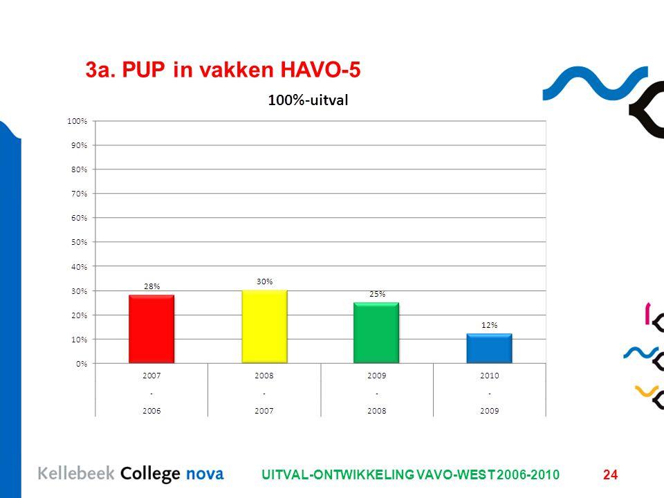 UITVAL-ONTWIKKELING VAVO-WEST 2006-201024 3a. PUP in vakken HAVO-5