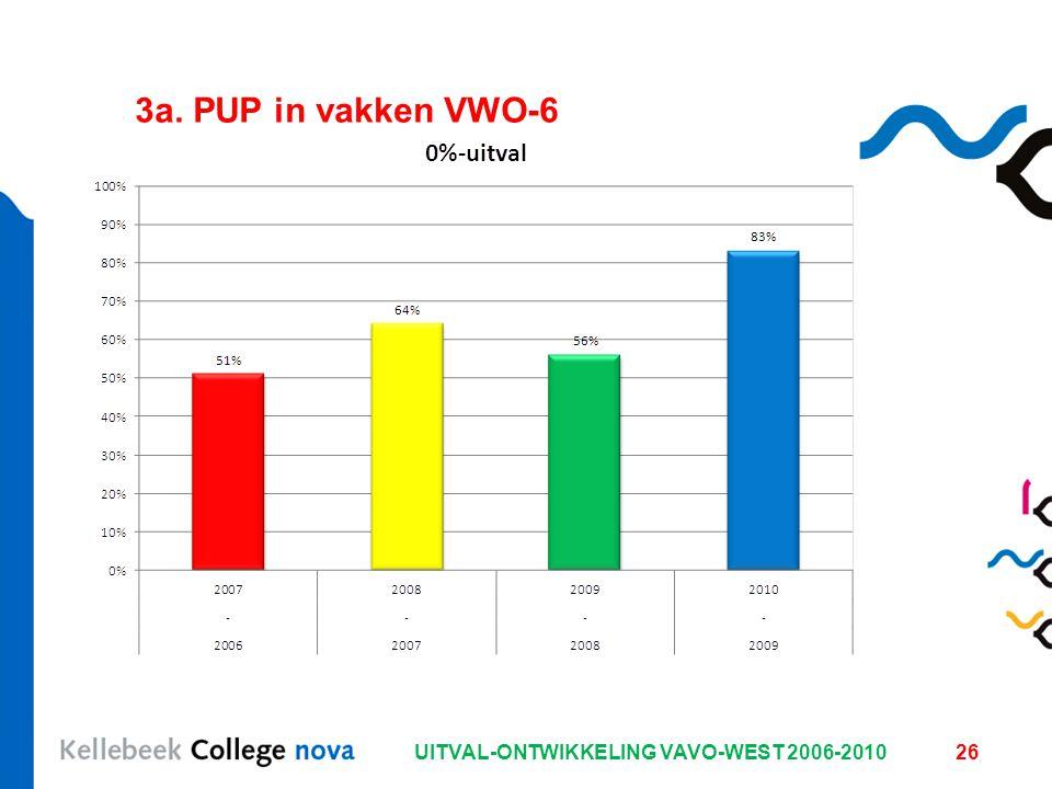 UITVAL-ONTWIKKELING VAVO-WEST 2006-201026 3a. PUP in vakken VWO-6
