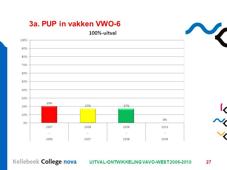 UITVAL-ONTWIKKELING VAVO-WEST 2006-201027 3a. PUP in vakken VWO-6