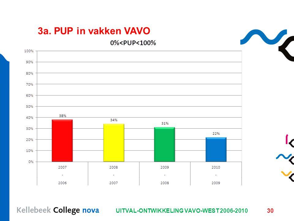 UITVAL-ONTWIKKELING VAVO-WEST 2006-201030 3a. PUP in vakken VAVO