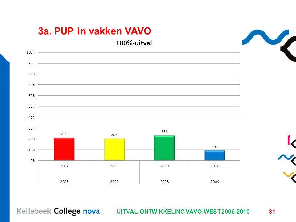 UITVAL-ONTWIKKELING VAVO-WEST 2006-201031 3a. PUP in vakken VAVO