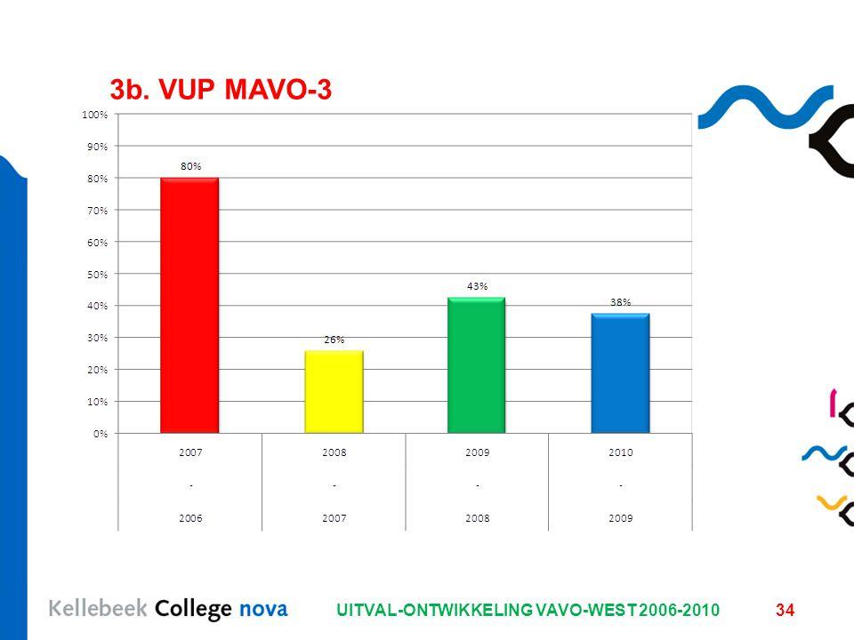 UITVAL-ONTWIKKELING VAVO-WEST 2006-201034 3b. VUP MAVO-3
