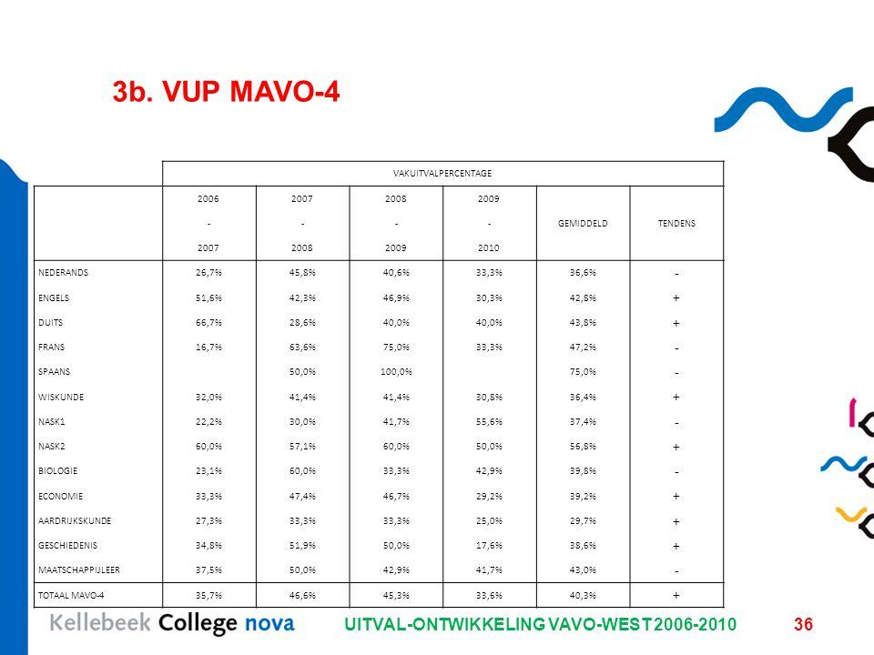 UITVAL-ONTWIKKELING VAVO-WEST 2006-201036 3b. VUP MAVO-4 VAKUITVALPERCENTAGE 2006200720082009 ----GEMIDDELDTENDENS 2007200820092010 NEDERANDS26,7%45,8