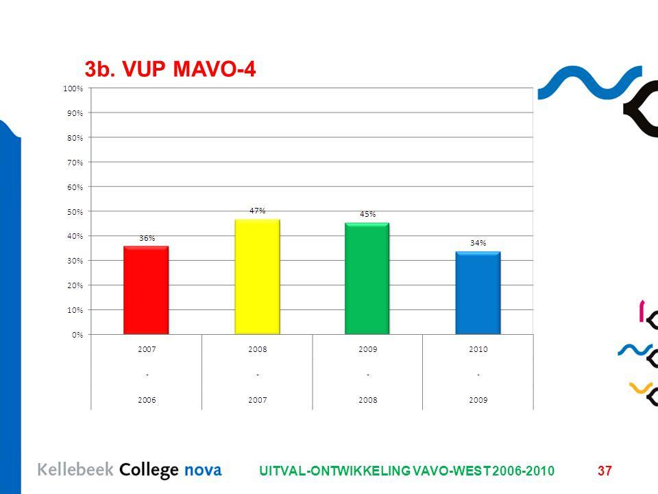 UITVAL-ONTWIKKELING VAVO-WEST 2006-201037 3b. VUP MAVO-4