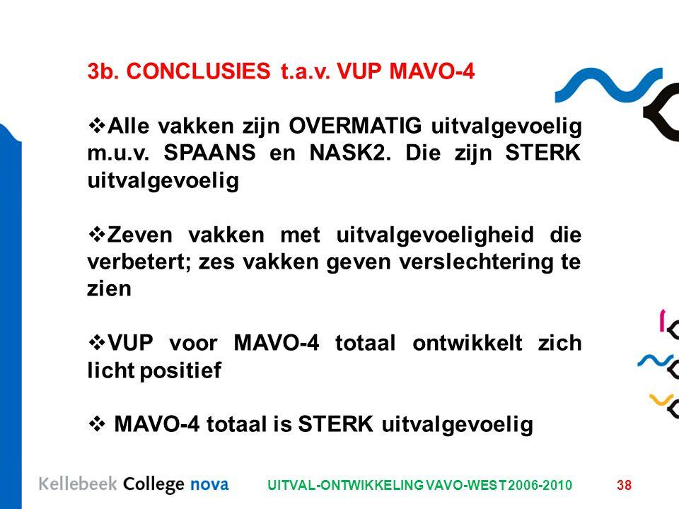 UITVAL-ONTWIKKELING VAVO-WEST 2006-201038 3b. CONCLUSIES t.a.v. VUP MAVO-4  Alle vakken zijn OVERMATIG uitvalgevoelig m.u.v. SPAANS en NASK2. Die zij
