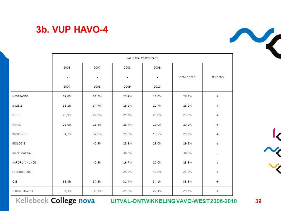 UITVAL-ONTWIKKELING VAVO-WEST 2006-201039 3b. VUP HAVO-4 VAKUITVALPERCENTAGE 2006200720082009 ----GEMIDDELDTENDENS 2007200820092010 NEDERANDS34,0%33,3
