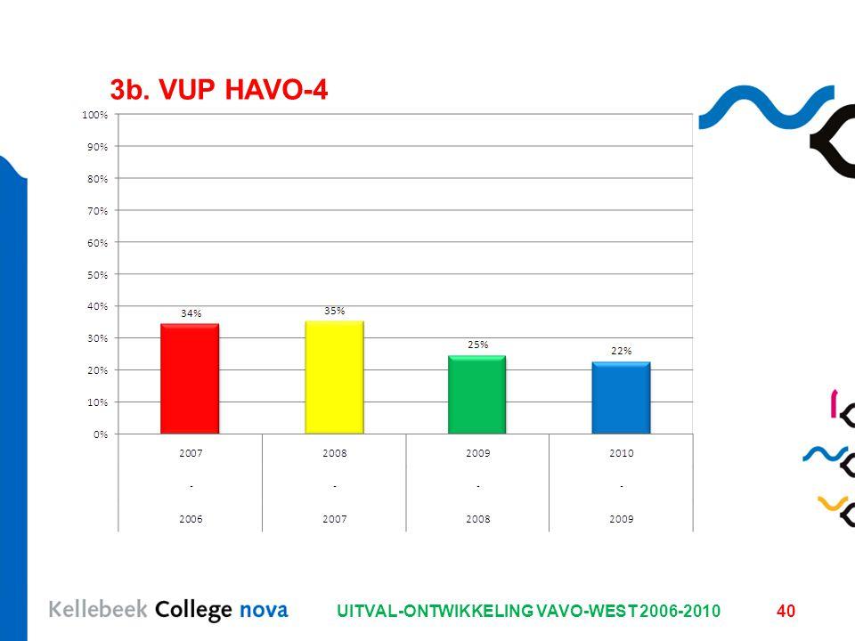 UITVAL-ONTWIKKELING VAVO-WEST 2006-201040 3b. VUP HAVO-4
